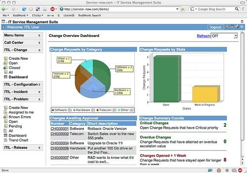 Service Now ITIL Based IT Service Management