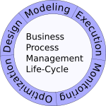 150px-Business_Process_Management_Life-Cycle.svg