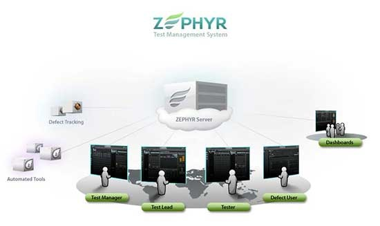 Zephyr Main Dashboard